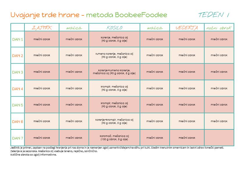 Uvajanje z BoobeeFoodee_predpriprava in teden 1